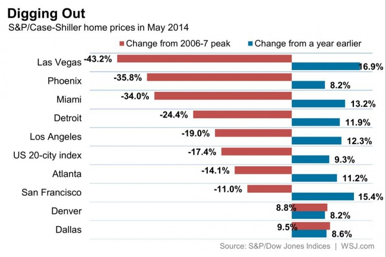 Home-prices-may-2014